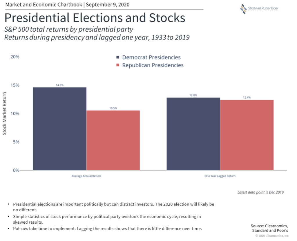 2020 Election graph depicting Presidential Elections And Stocks