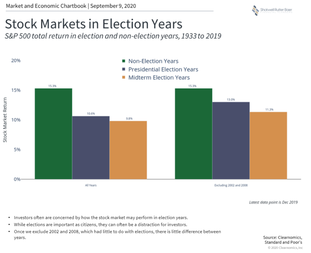 2020 Election Stock Markets In Election Years