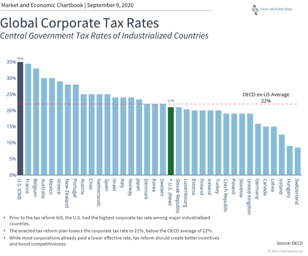 Election 2020 Graph depicting Global Corporate Tax Rates