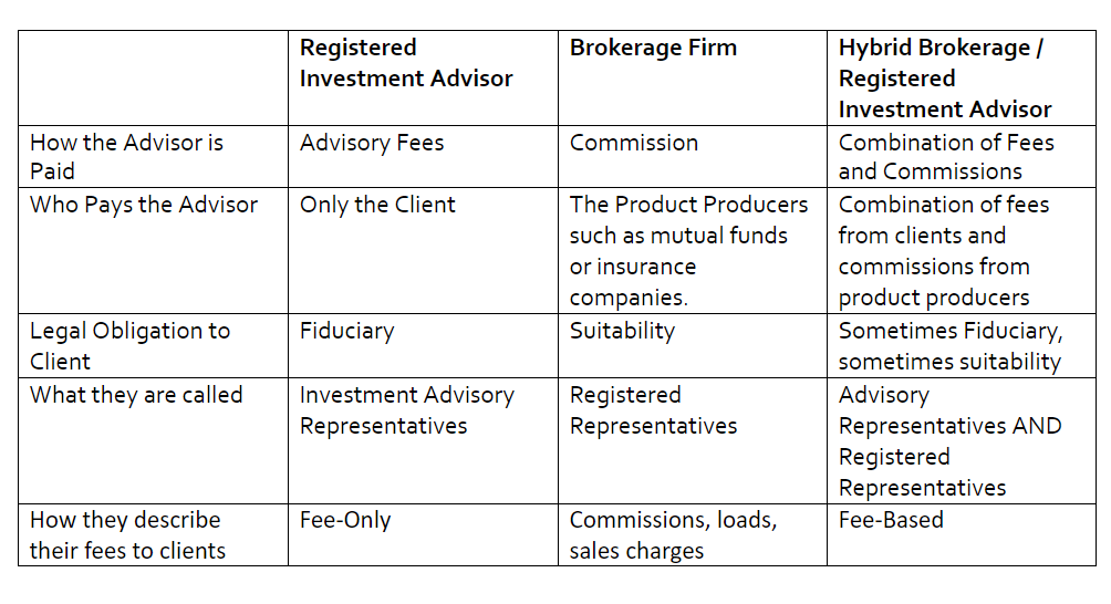 Types Of Advisers Chart