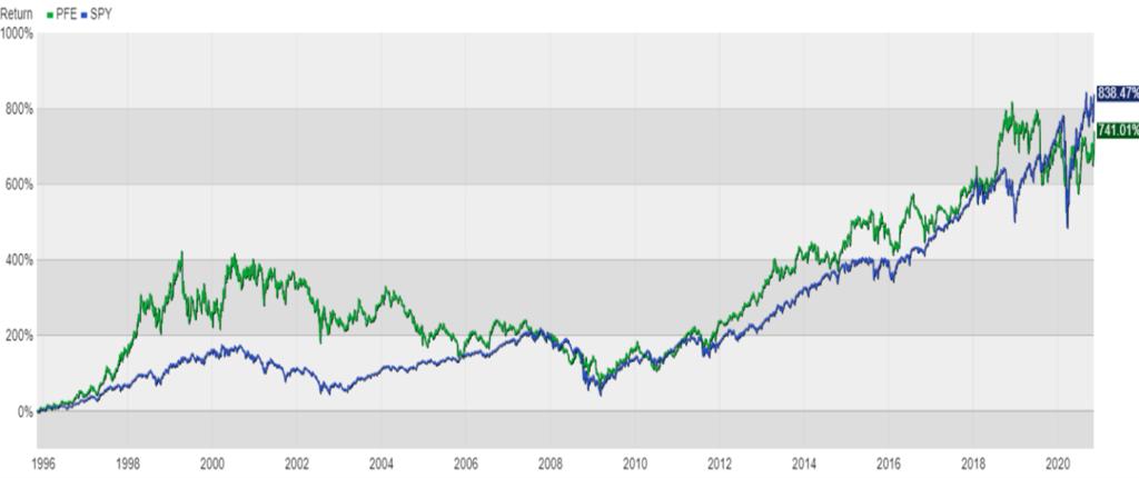 Individual Stocks