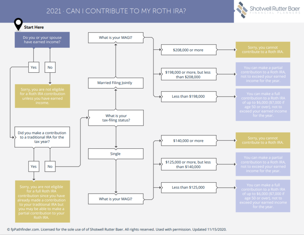 Roth Ira 2020