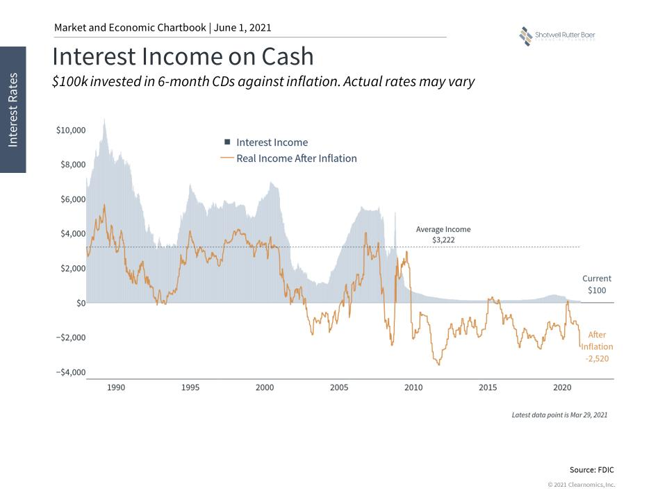 Inflation And Your Portfolio.pptx (2)