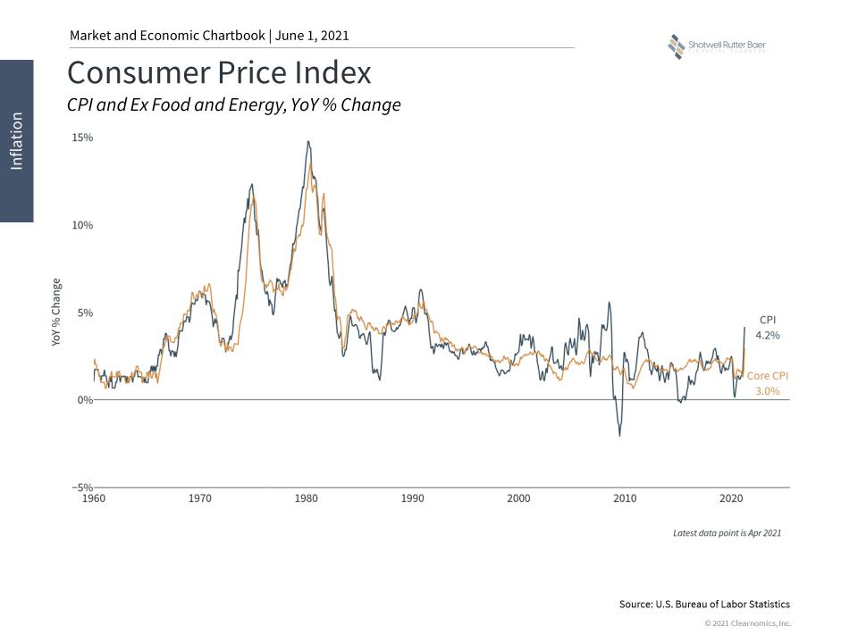 Inflation And Your Portfolio.pptx