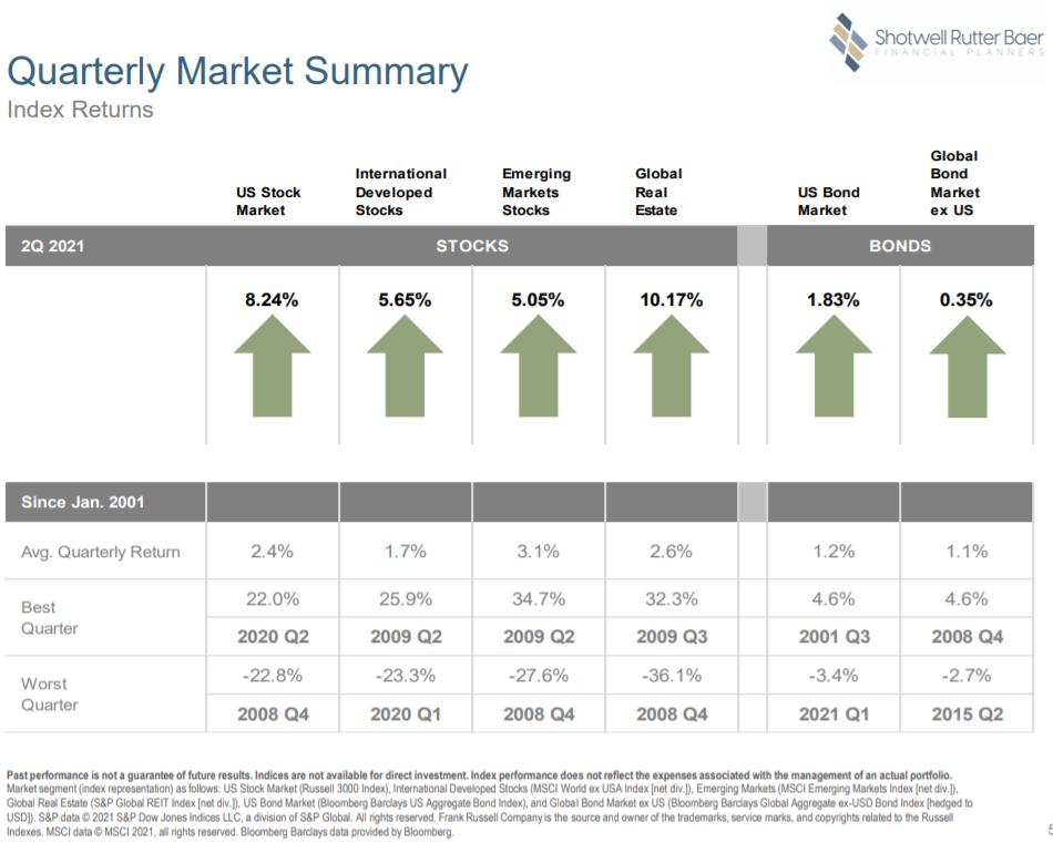 2ns Quarter Overview